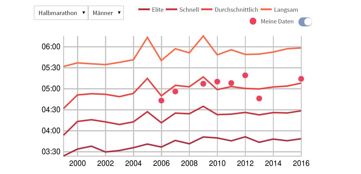 marathon statistik analyse zeiten ber dem alter berlin. Black Bedroom Furniture Sets. Home Design Ideas